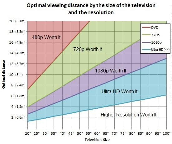 買前先搞懂它:電視尺寸與觀看距離的關系
